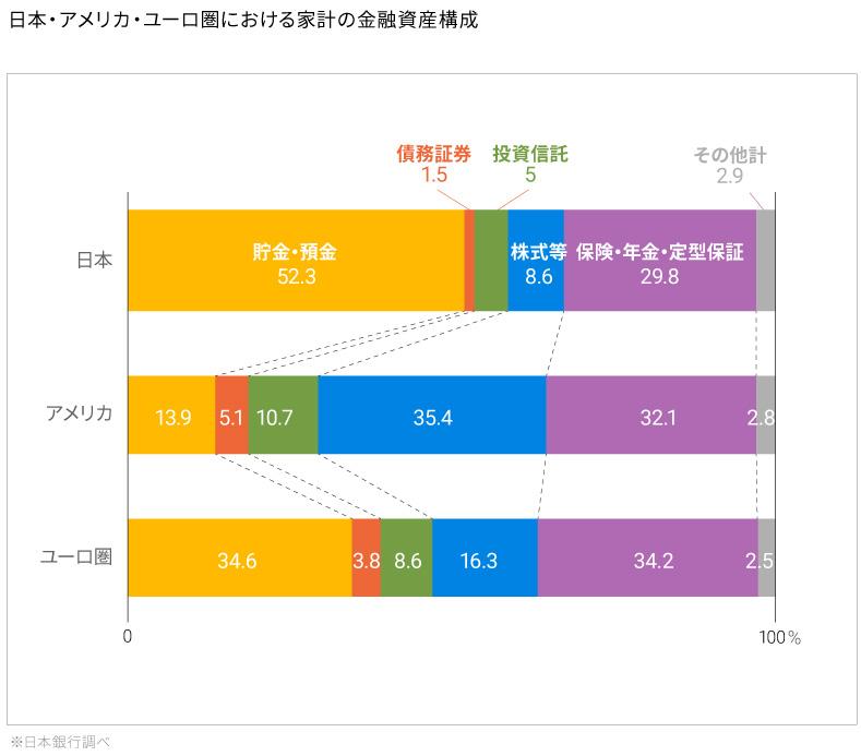 日本・アメリカ・ユーロ圏における家計の金融資産構成(※日本銀行調べ)